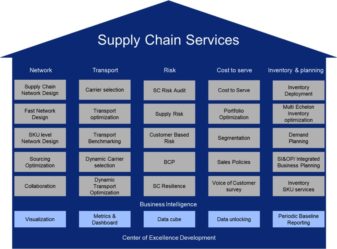 Supply Chain services Buck Consultants International
